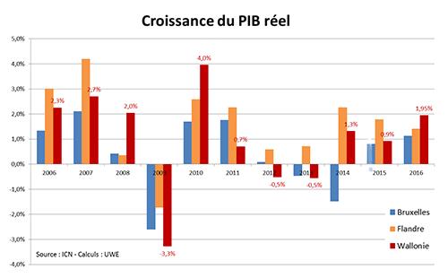 Bonne surprise dans les comptes régionaux 2016 : le PIB réel wallon à 1,9%