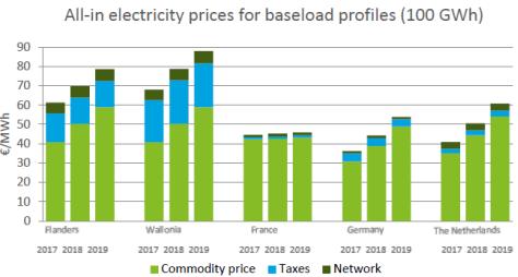 Coûts énergétiques : la position concurrentielle des entreprises se détériore